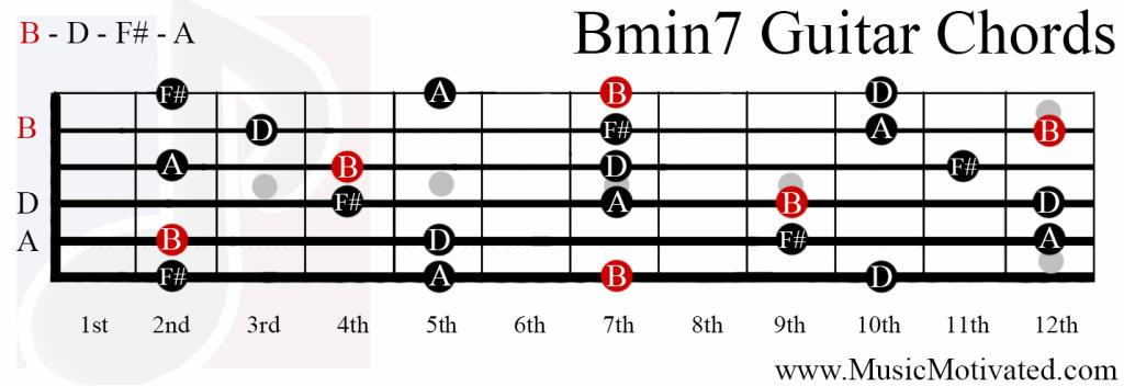 Ukulele ukulele chords b flat : ukulele chords b minor Tags : ukulele chords b minor ukulele ...