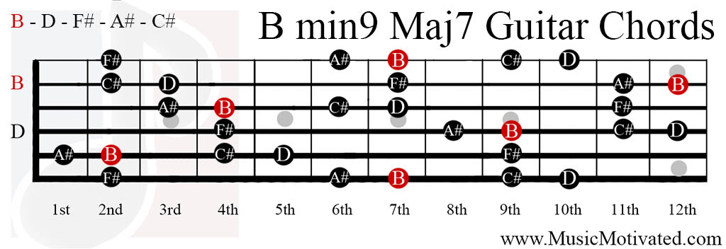 Download the full Chord Archive Click for details Click on a chord diagram to see variations of chord position