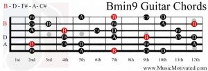 Bmin9 chord on a guitar