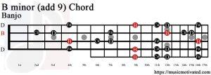B minor add 9 Banjo chord