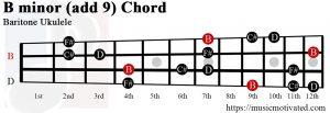B minor add 9 Baritone ukulele chord