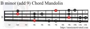 B minor add 9 Mandolin chord
