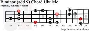 B minor add 9 Ukulele chord