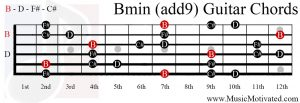 Bmin(add9) chord on a guitar