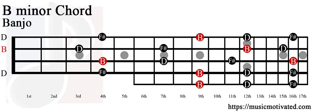 Mandolin b minor mandolin chords : B minor chord