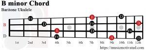 B minor Baritone ukulele chord