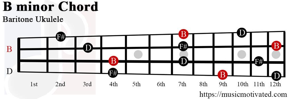 Ukulele ukulele chords b minor : B minor chord