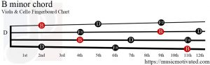 B minor Viola/Cello chord
