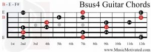 Bsus4 chord on a guitar