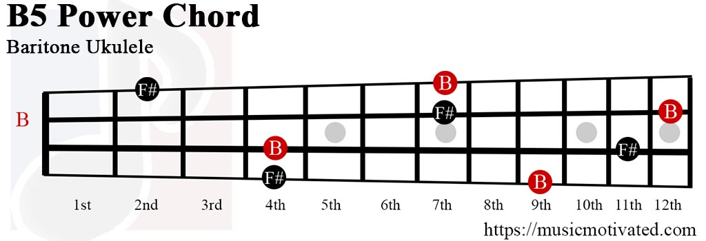 how to play b as a power chord