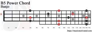 B5 banjo chord