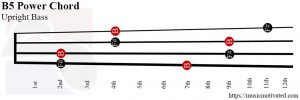 B5 power Upright Bass chord