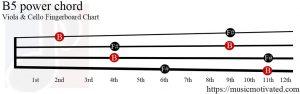 B5 power Viola Cello chord