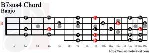 B7sus4 Banjo chord