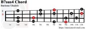 B7sus4 chord on a Baritone Ukulele