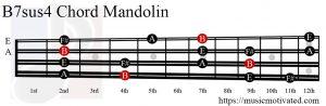 B7sus4 Mandolin chord