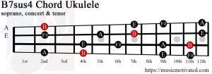 B7sus4 Ukulele chord