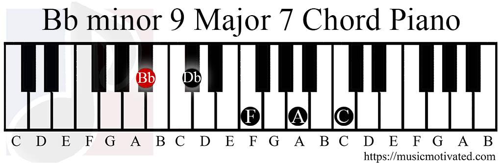 Bb Min9 Maj7 Chords