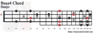 Bsus4 Banjo chord