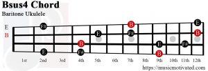 Bsus4 Baritone ukulele chord