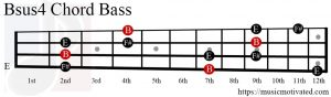 Bsus4 chord on a Bass