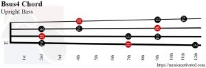 Bsus4 upright Bass chord