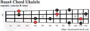 Bsus4 ukulele chord