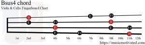 Bsus4 Viola/Cello chord
