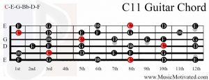 C11 chord on a guitar