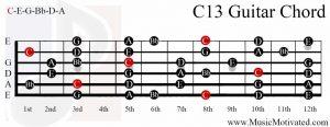 C13 chord on a guitar