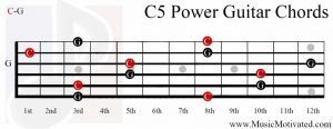 C5 chord on a guitar
