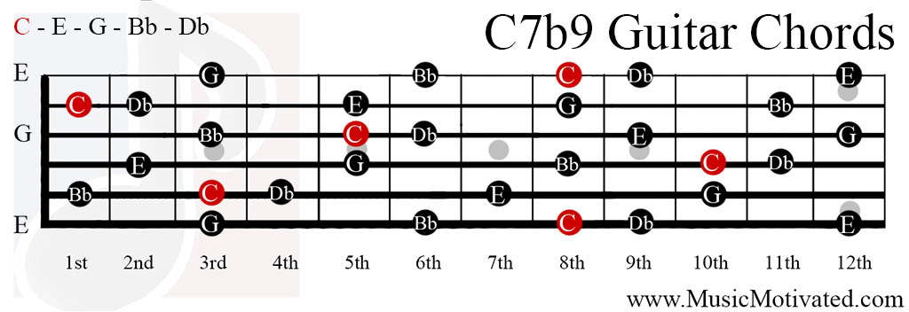 Learn how to play a C chord on the electric guitar in this free video music lesson Expert Mike Lais Bio Mike Lais is an accomplished young musician that
