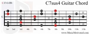 C 7sus4 on a chord guitar