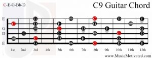 C9 chord on a guitar