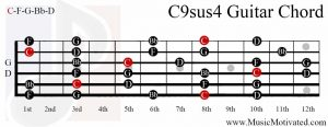 C9sus4 chord on a guitar