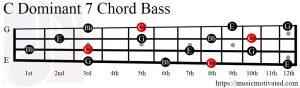 C Dom7 chord Bass