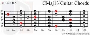 CMaj13 on a guitar