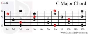 C Major chord on a guitar