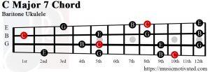 C Major 7 Baritone ukulele chord