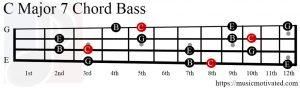 C Major 7 chord Bass