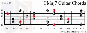 C Major scale 7th guitar