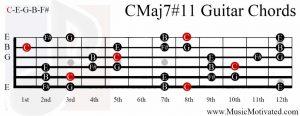 CMaj7#11 chord on a guitar