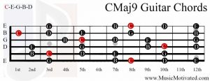 C Major 9th chord on a guitar