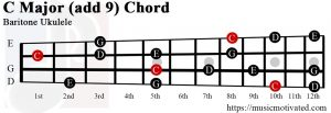 C Major add 9 Baritone ukulele chord
