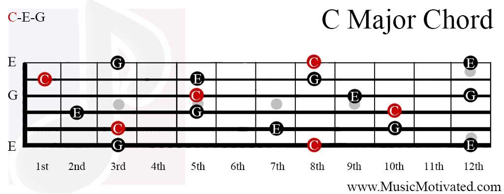 Banjo banjo major chords : Banjo : double c banjo chords Double C plus Double C Banjo' Double ...
