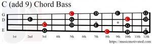 C (add 9) chord Bass