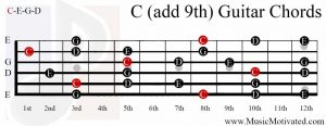 C add9 chord on a guitar