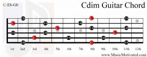 C diminished chord on a guitar