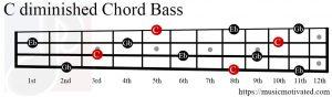 Cdim chord Bass