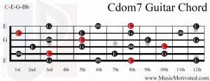 Cdom7 chord on a guitar